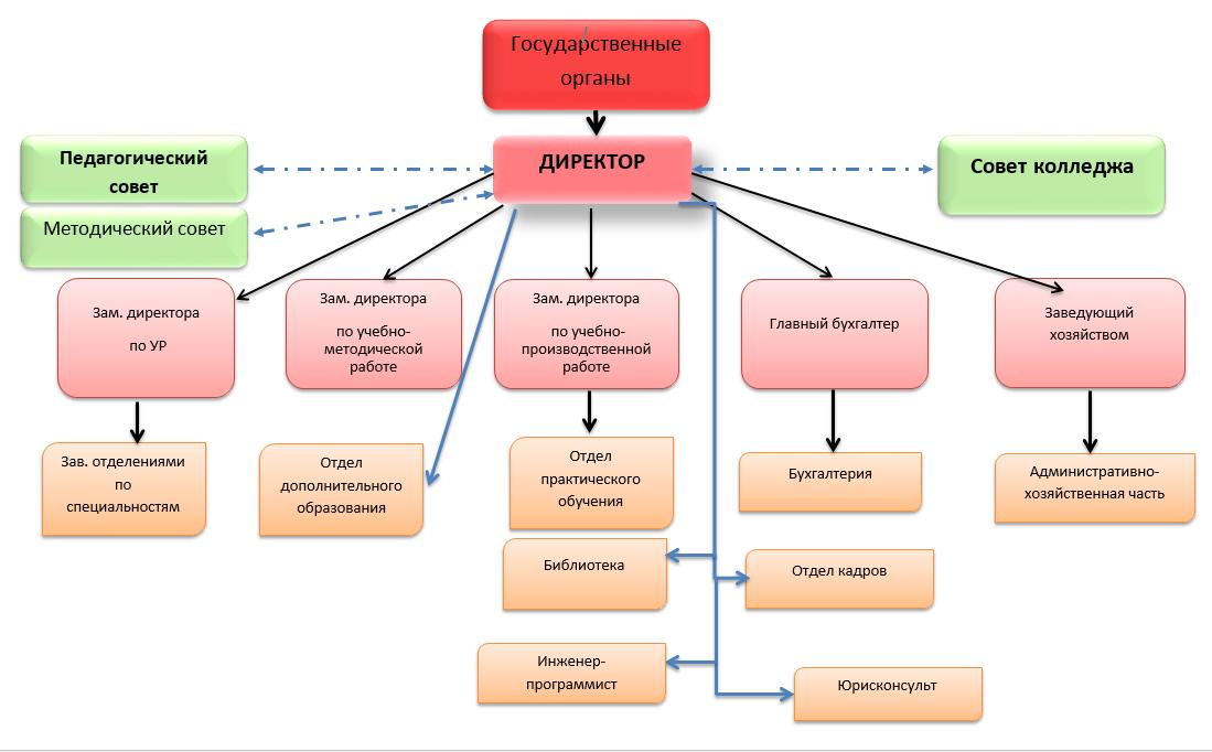 Организационная структура колледжа схема
